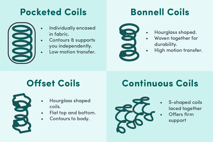 Illustrated guide explaining difference of mattress coils